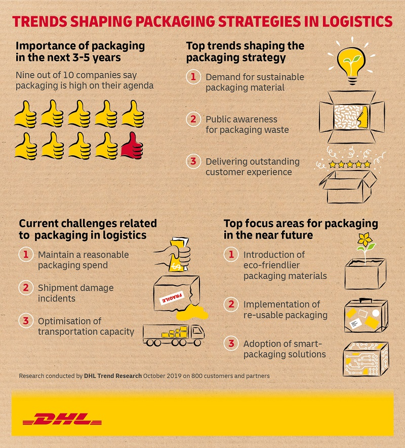 Trends Packaging infographic